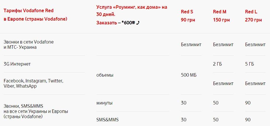 Сравнение тарифов Vodafone