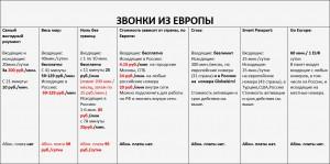 Сравнение тарифов на роуминг1